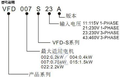 台达通用变频器vfd007s21a行情